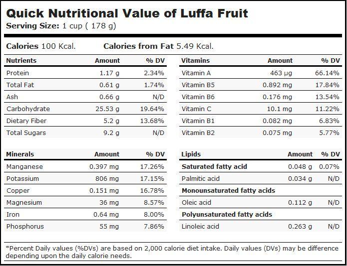 Kandungan buah oyong per 178 gram (USDA)