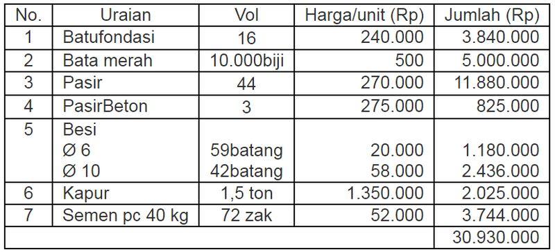 Perhitungan biaya pagar untuk keamanan rumah Walet (dianwalet.com)