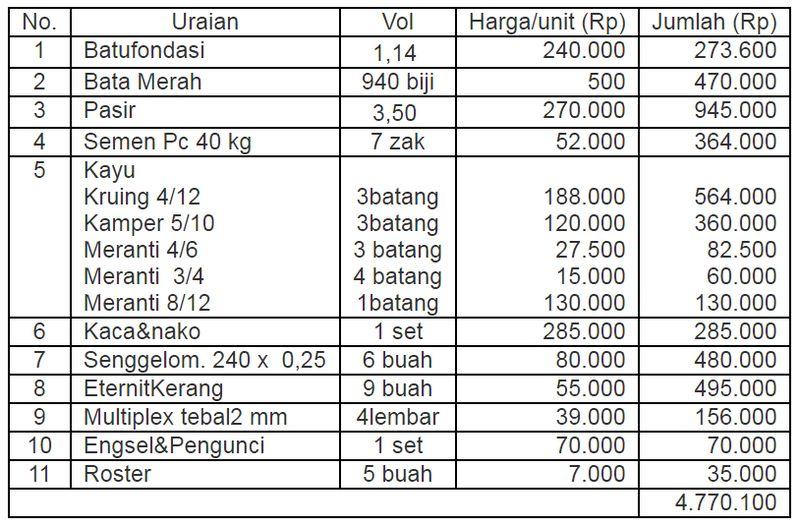 Perhitungan biaya rumah jaga burung Walet (dianwalet.com)